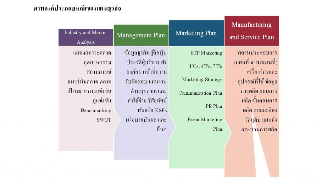 1.การวิจัยด้านการตลาดและการแก้ไขปัญหาทางธุรกิจ(RESEARCH PROJECT)
