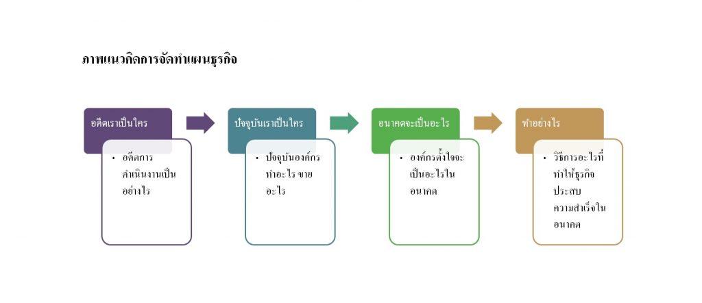 3.แผนธุรกิจ (BUSINESS PLAN)